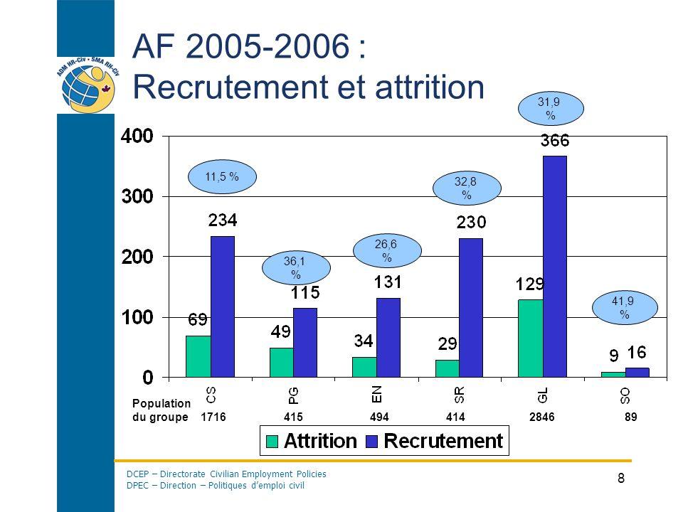 AF 2005-2006 : Recrutement et attrition