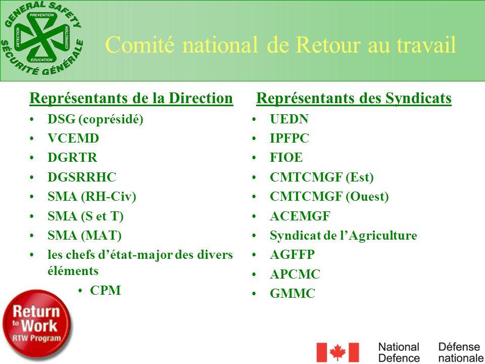 Représentants de la Direction Représentants des Syndicats