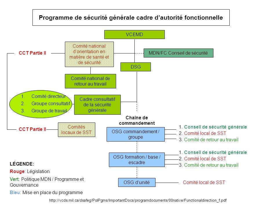 Programme de sécurité générale cadre d'autorité fonctionnelle