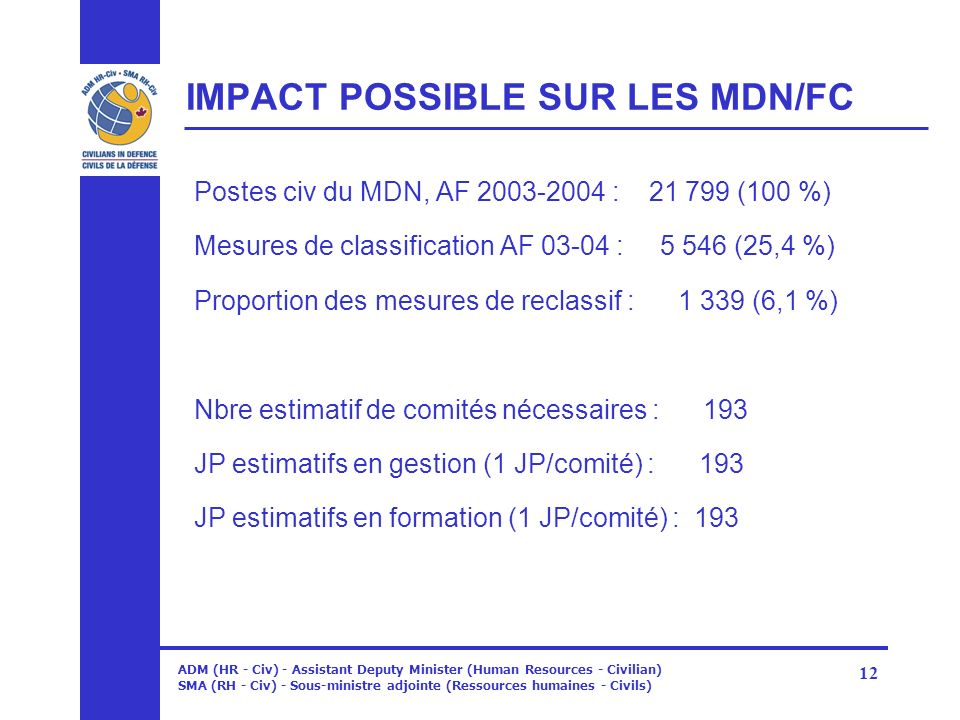 IMPACT POSSIBLE SUR LES MDN/FC
