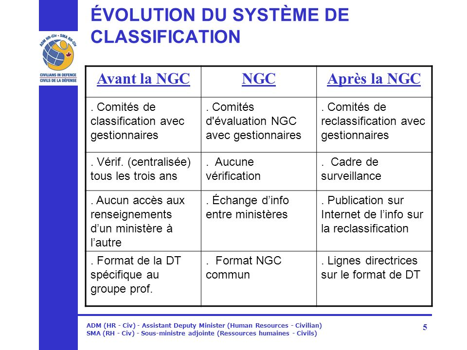 ÉVOLUTION DU SYSTÈME DE CLASSIFICATION