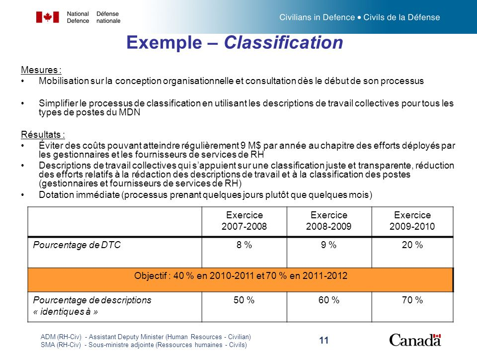 Exemple – Classification