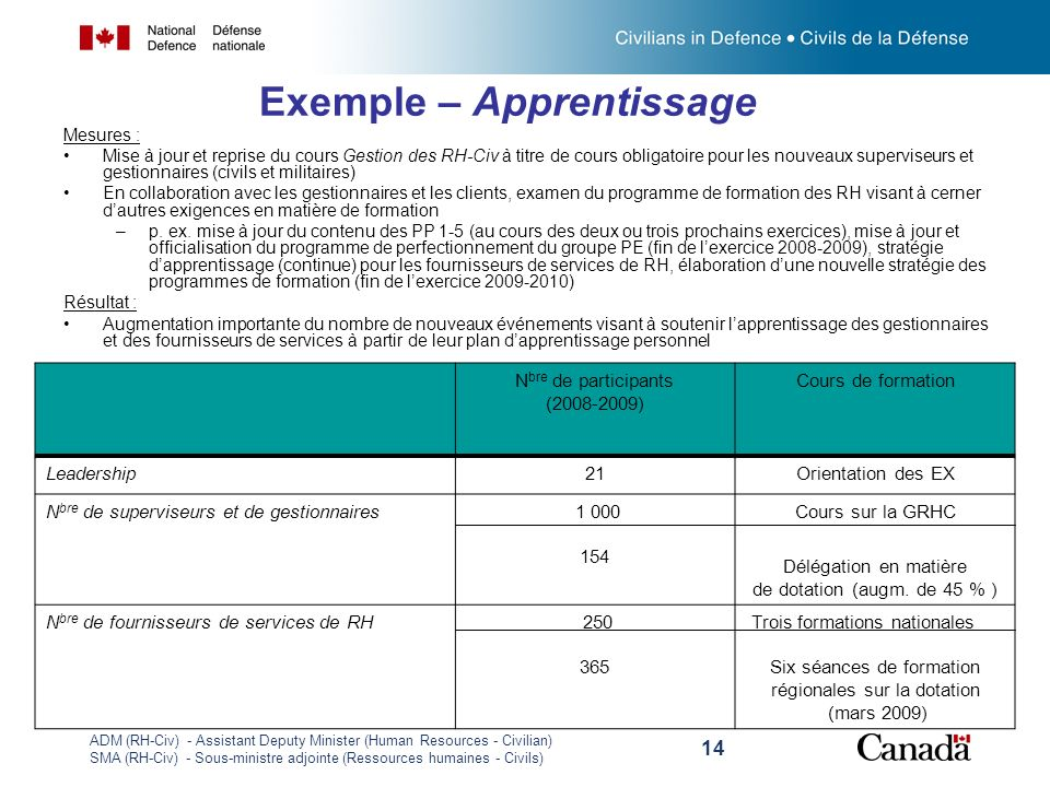 Exemple – Apprentissage