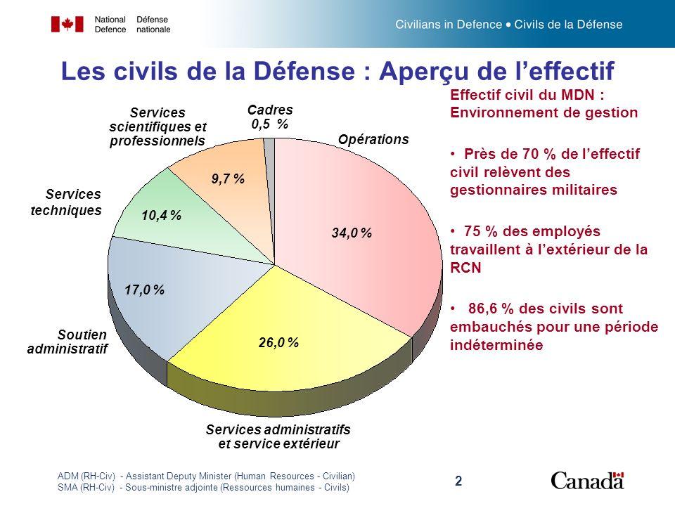 Les civils de la Défense : Aperçu de l'effectif