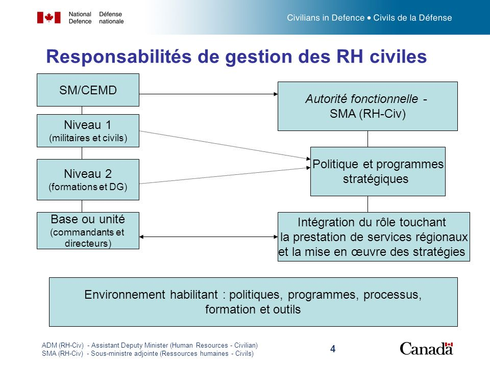 Responsabilités de gestion des RH civiles