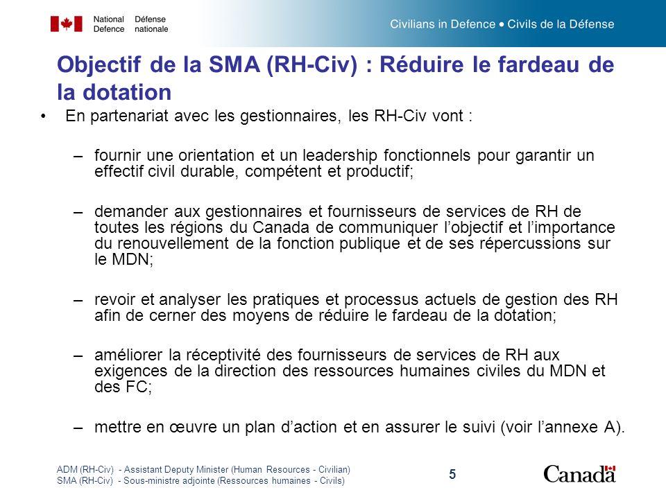 Objectif de la SMA (RH-Civ) : Réduire le fardeau de la dotation
