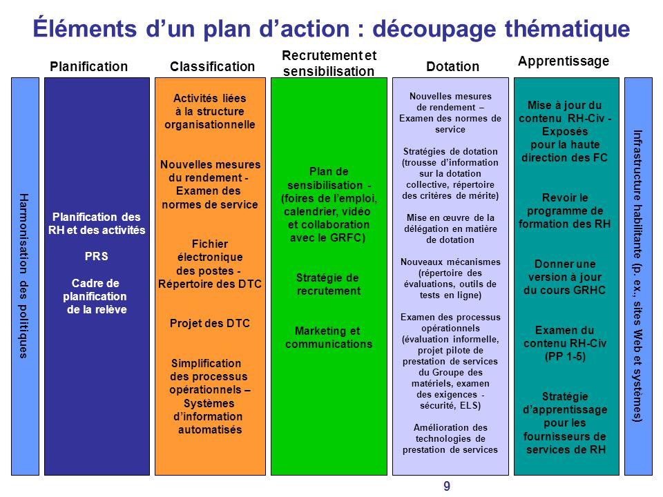 Éléments d'un plan d'action : découpage thématique