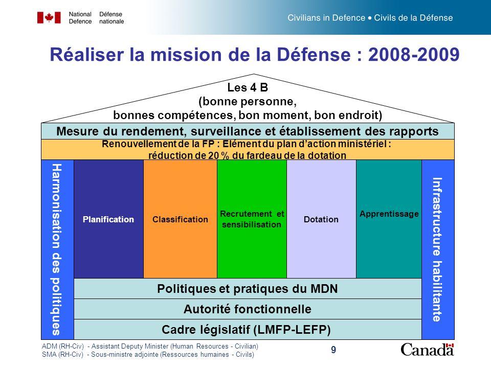 Réaliser la mission de la Défense : 2008-2009