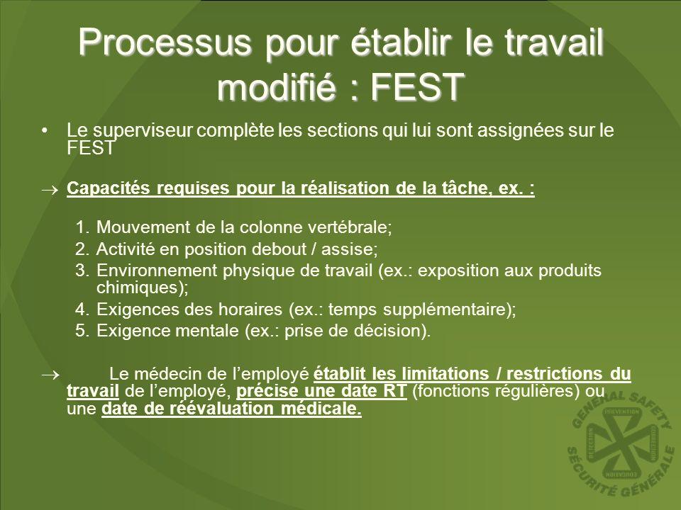 Processus pour établir le travail modifié : FEST