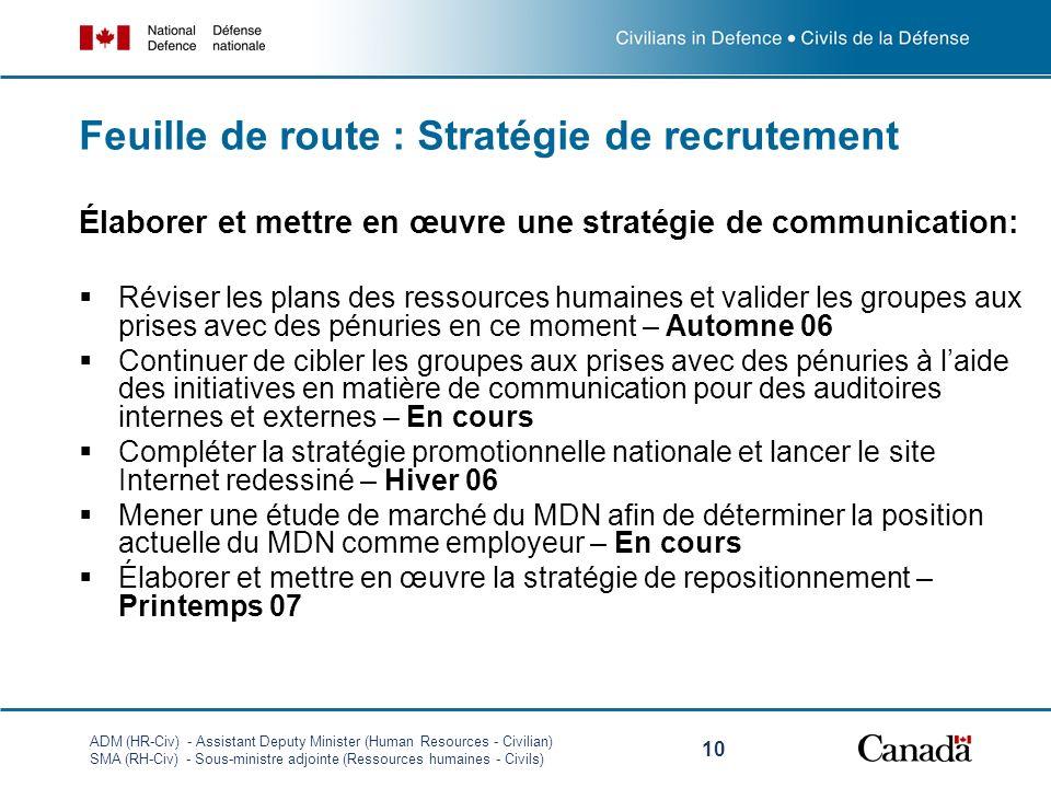 Feuille de route : Stratégie de recrutement