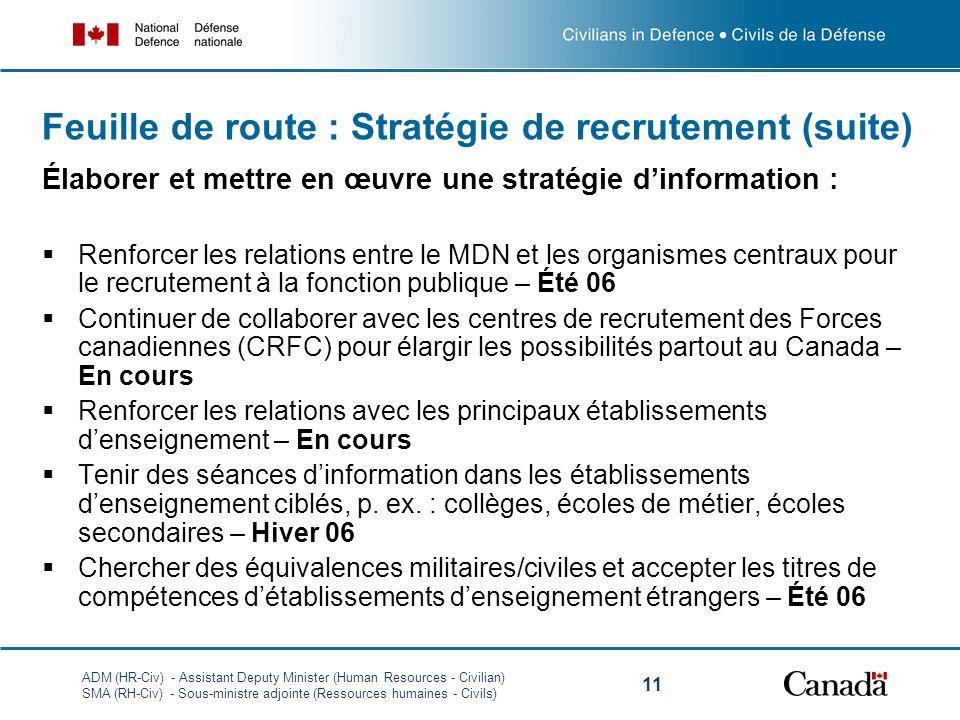 Feuille de route : Stratégie de recrutement (suite)