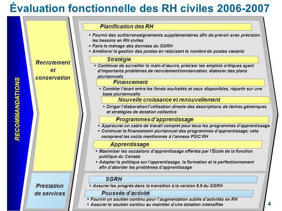 Évaluation fonctionnelle des RH civiles 2006-2007