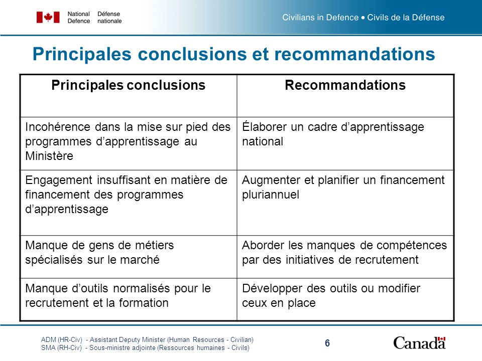 Principales conclusions et recommandations