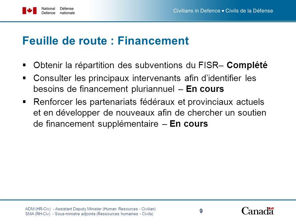 Feuille de route : Financement