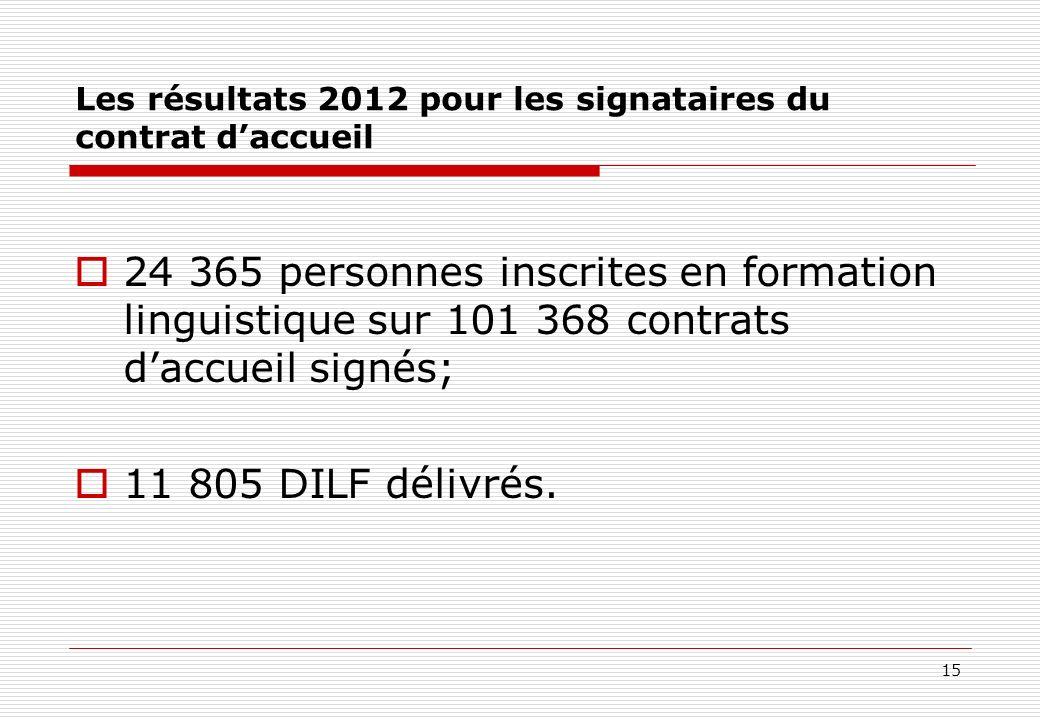 Les résultats 2012 pour les signataires du contrat d'accueil