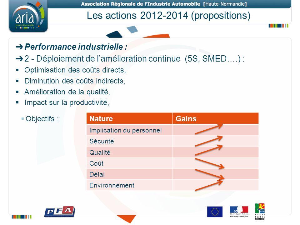 Les actions 2012-2014 (propositions)