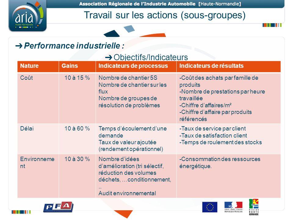 Travail sur les actions (sous-groupes)