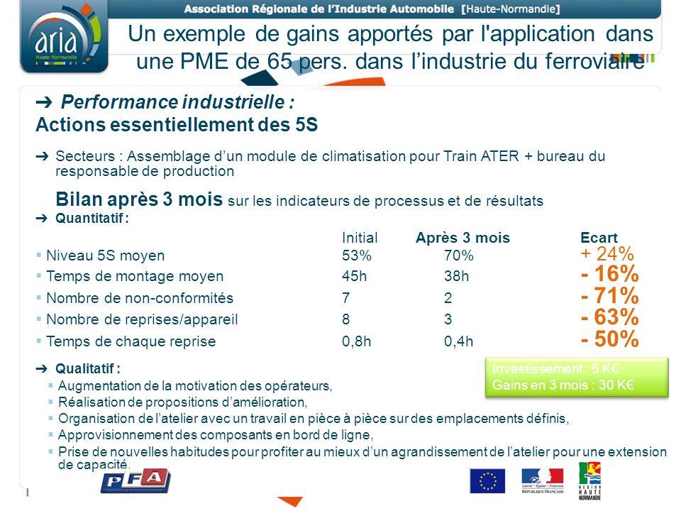 Un exemple de gains apportés par l application dans une PME de 65 pers