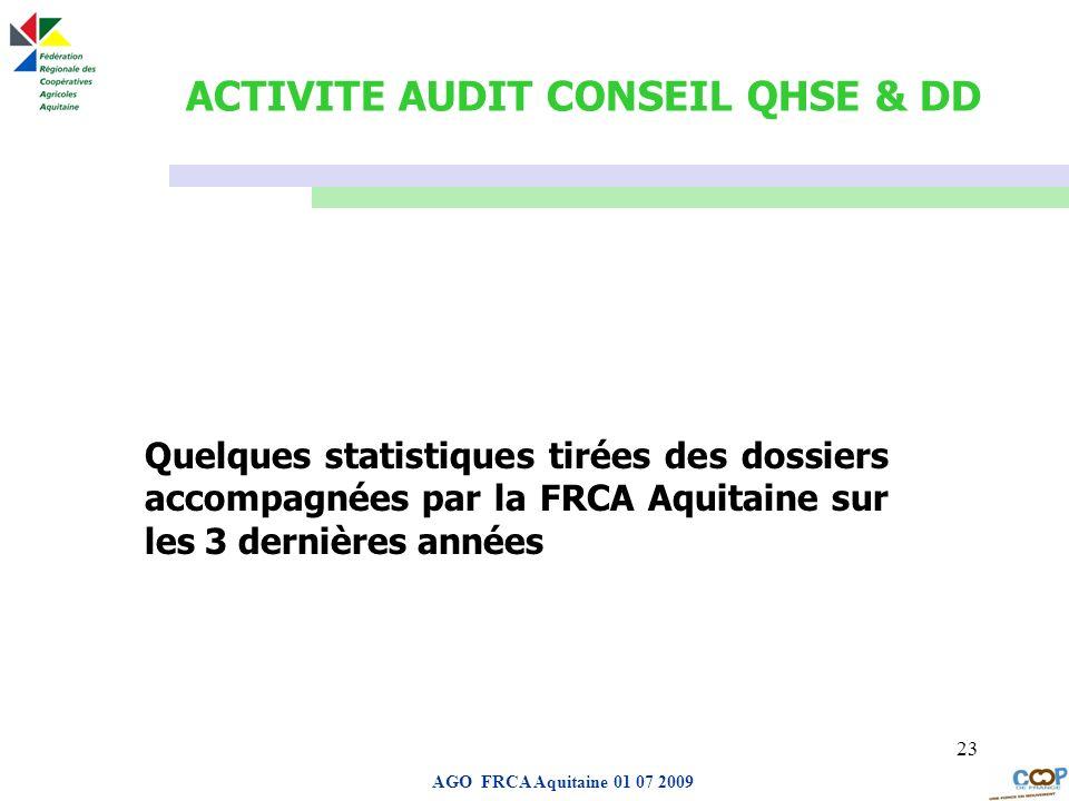 ACTIVITE AUDIT CONSEIL QHSE & DD