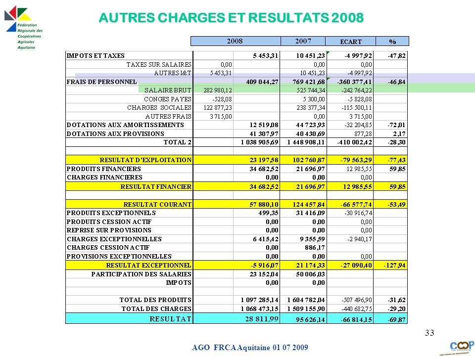 AUTRES CHARGES ET RESULTATS 2008