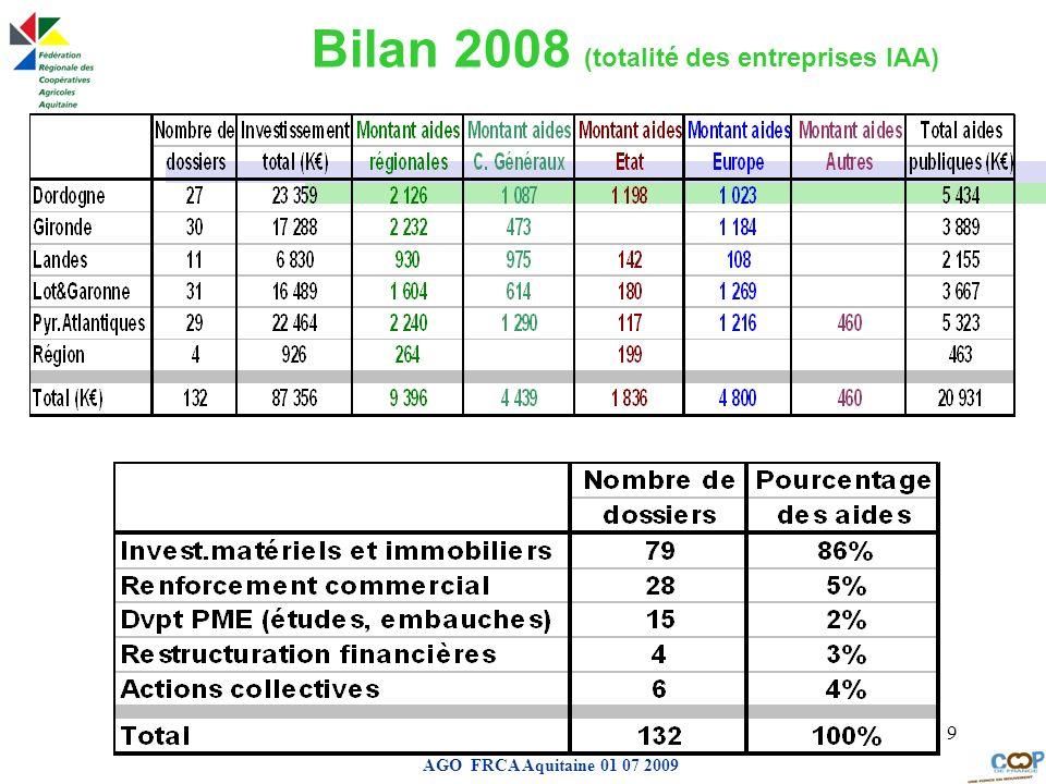 Bilan 2008 (totalité des entreprises IAA)
