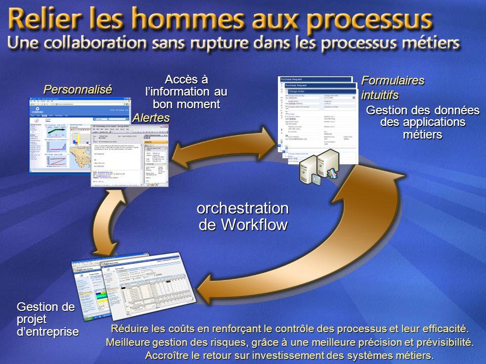 orchestration de Workflow