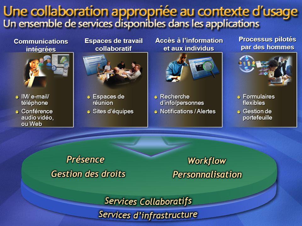 Processus pilotés Communications Espaces de travail