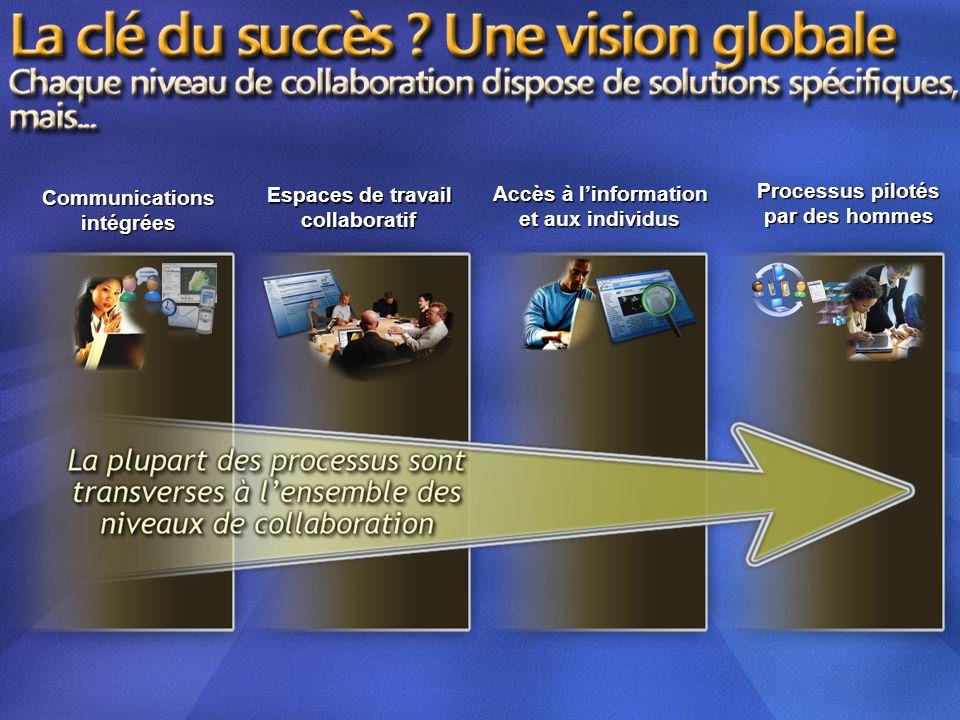 Processus pilotés Espaces de travail Accès à l'information