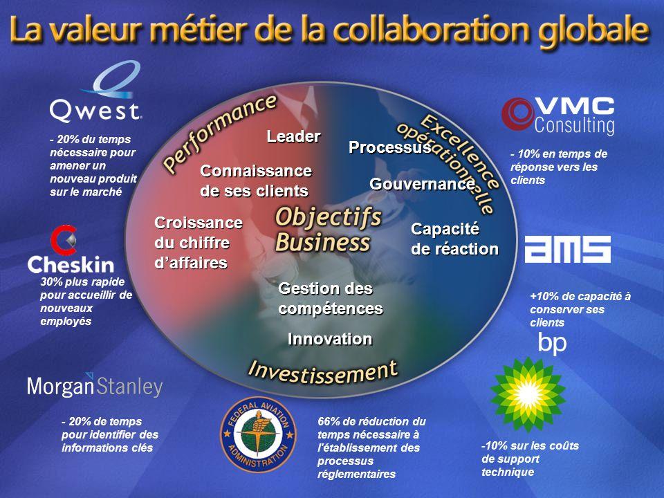 Leader Processus Connaissance de ses clients Gouvernance Croissance