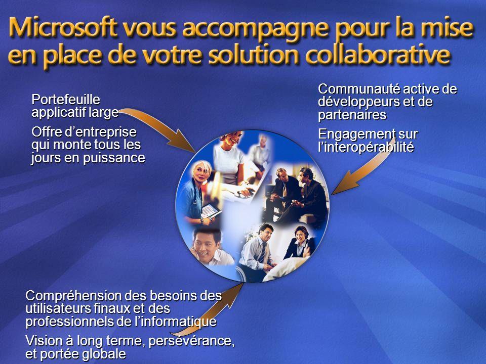 Communauté active de développeurs et de partenaires