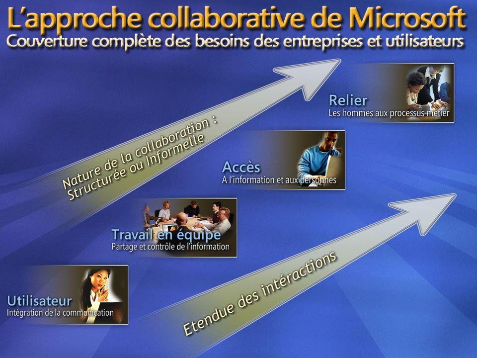 3/26/2017 3:54 PM L'approche de Microsoft sur le travail collaboratif est centrée sur l'utilisateur, et propose une vue globale de la collaboration.