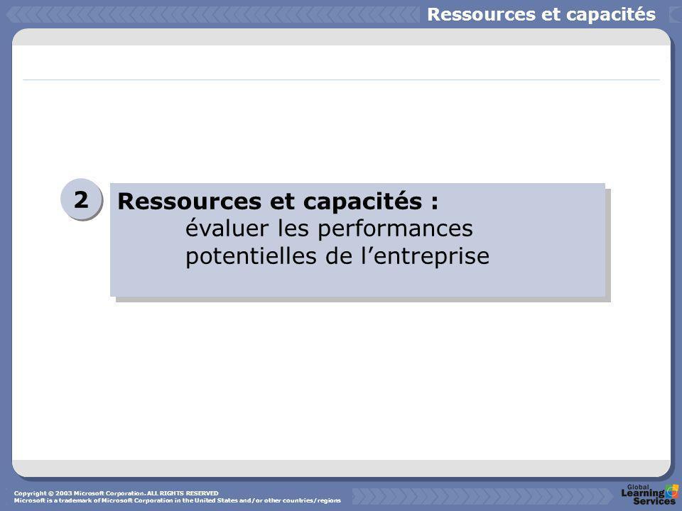 Ressources et capacités