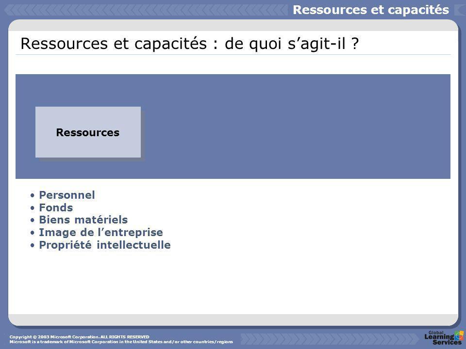 Ressources et capacités : de quoi s'agit-il