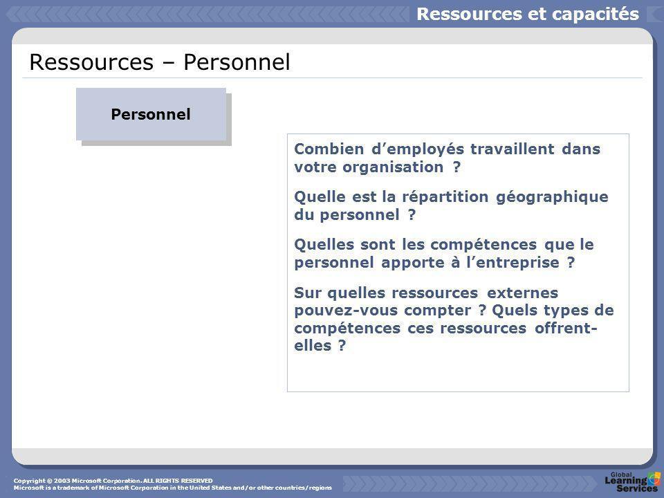 Ressources – Personnel