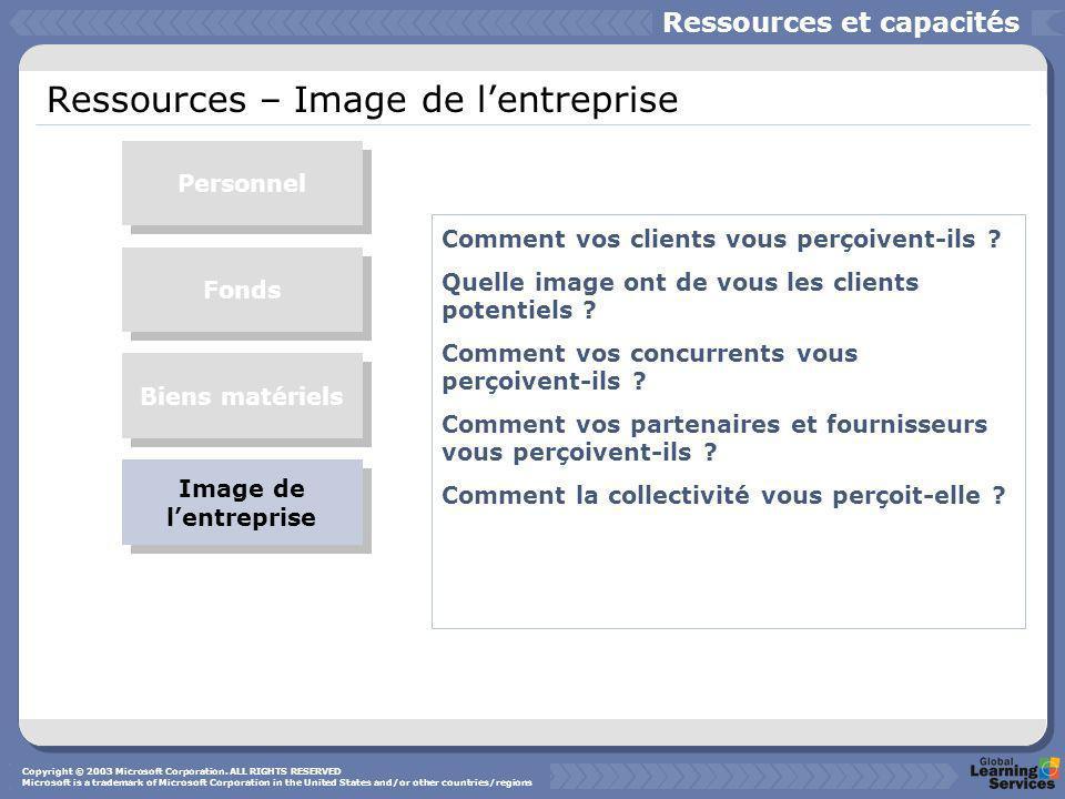 Ressources – Image de l'entreprise