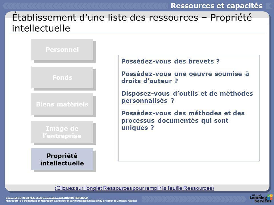 Établissement d'une liste des ressources – Propriété intellectuelle