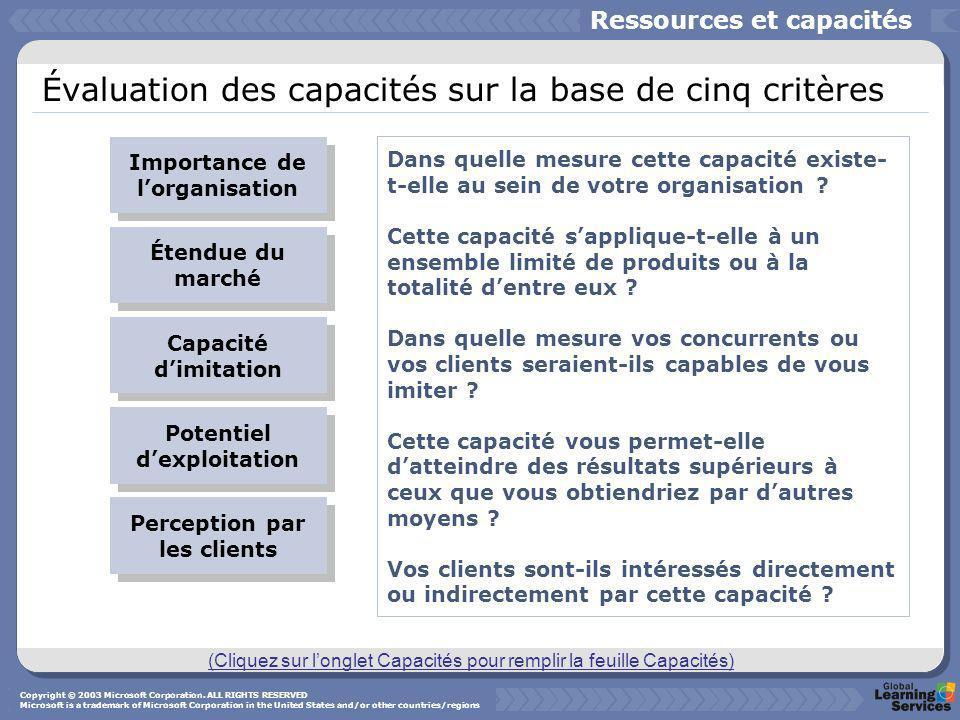 Évaluation des capacités sur la base de cinq critères