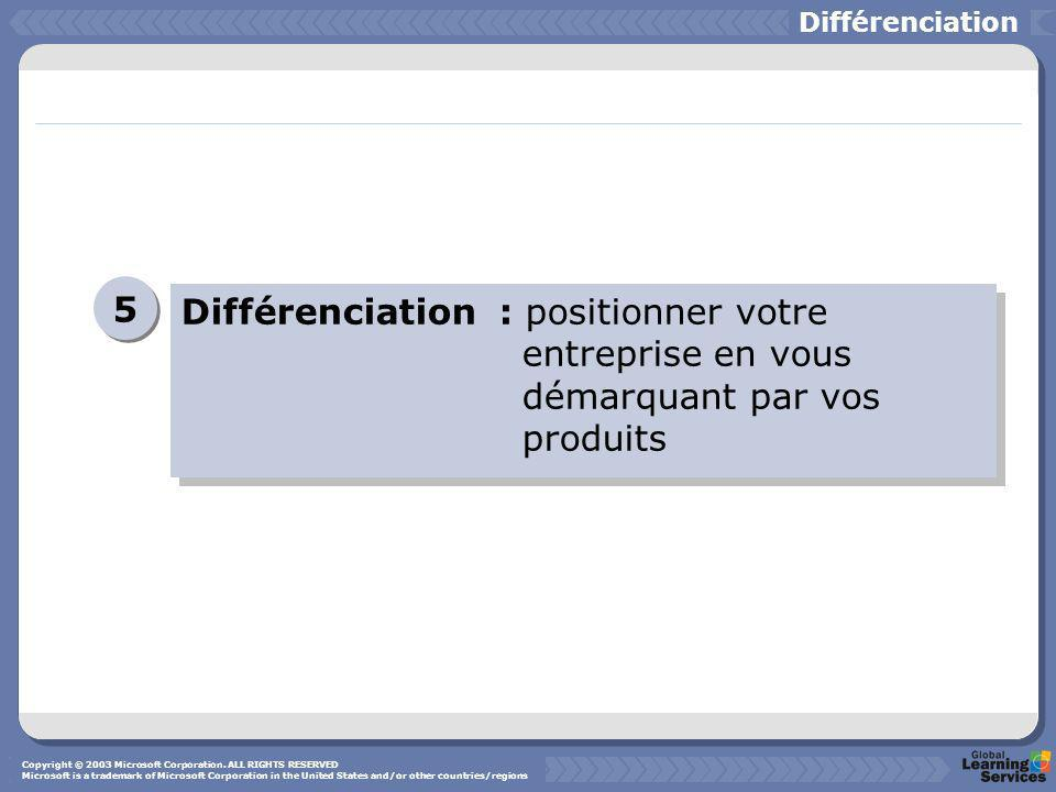 Différenciation5. Différenciation : positionner votre entreprise en vous démarquant par vos produits.