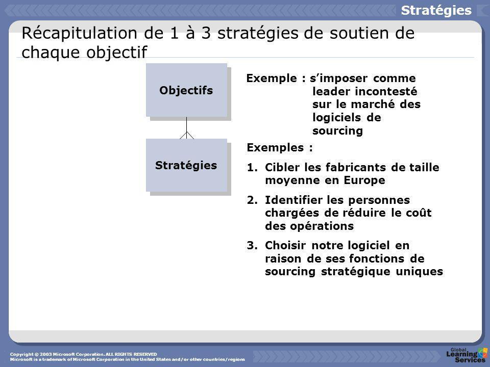 Récapitulation de 1 à 3 stratégies de soutien de chaque objectif