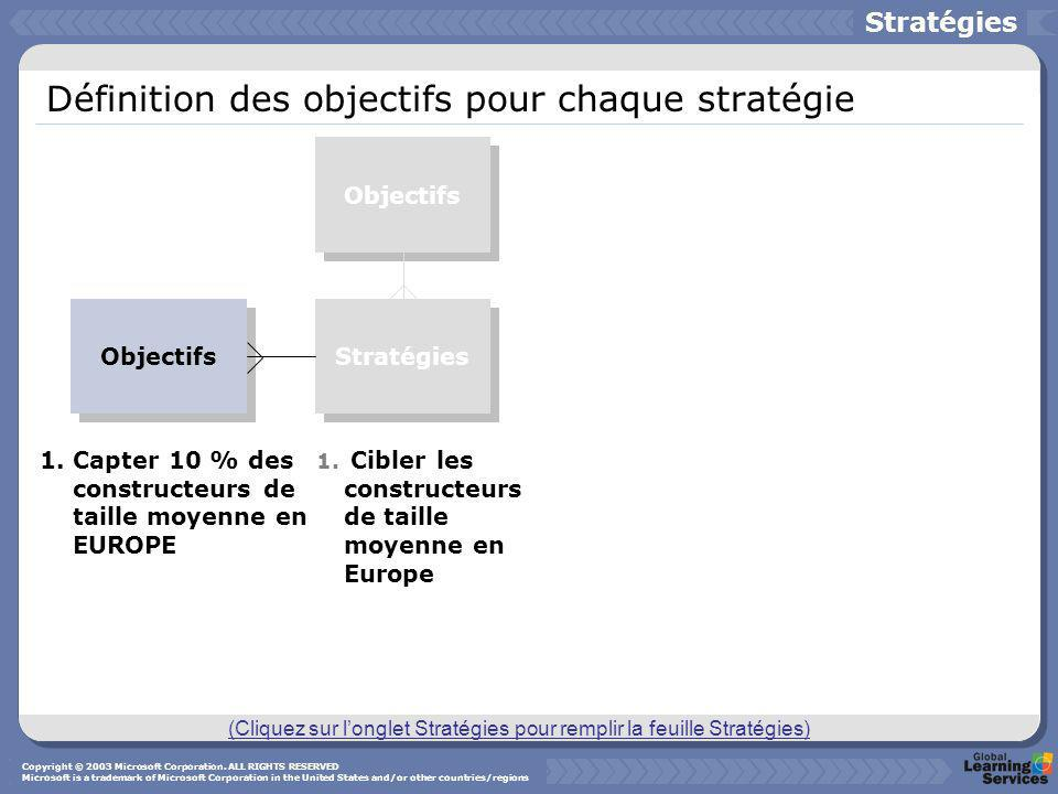 Définition des objectifs pour chaque stratégie