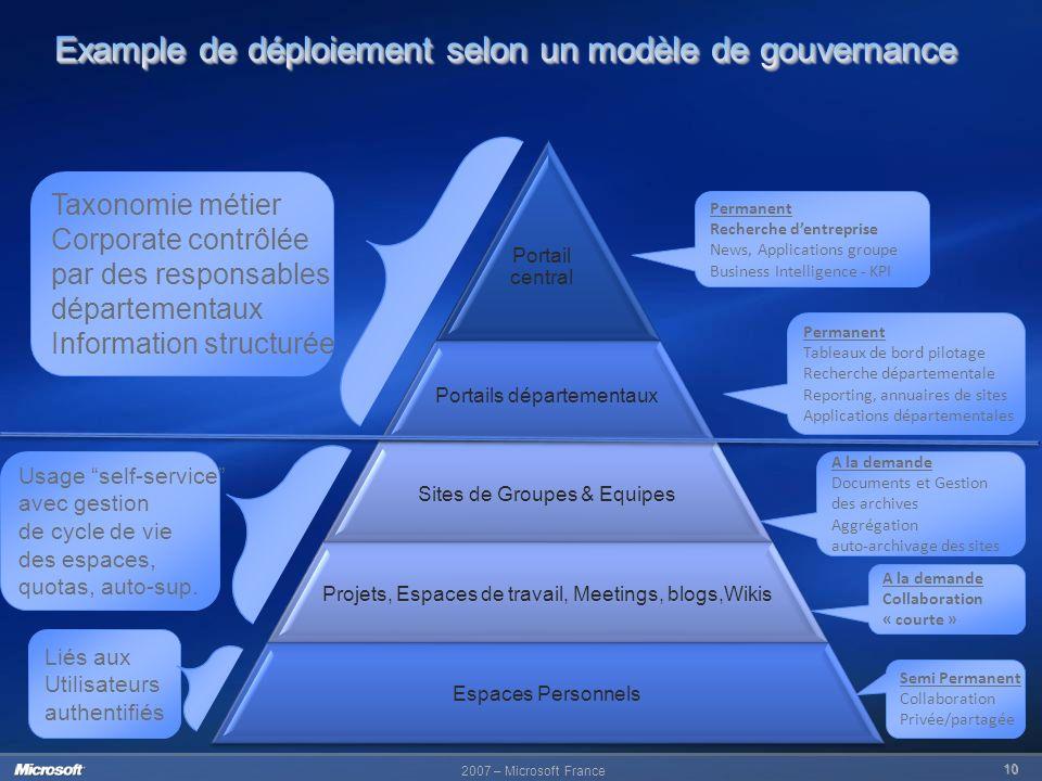 Example de déploiement selon un modèle de gouvernance