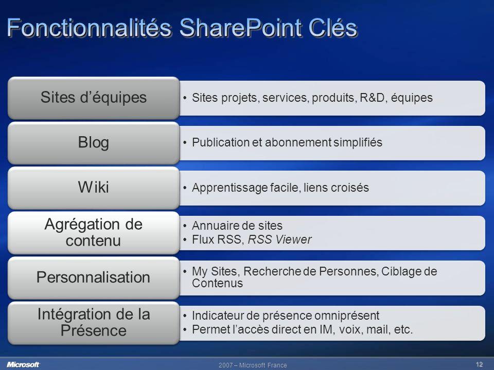Fonctionnalités SharePoint Clés