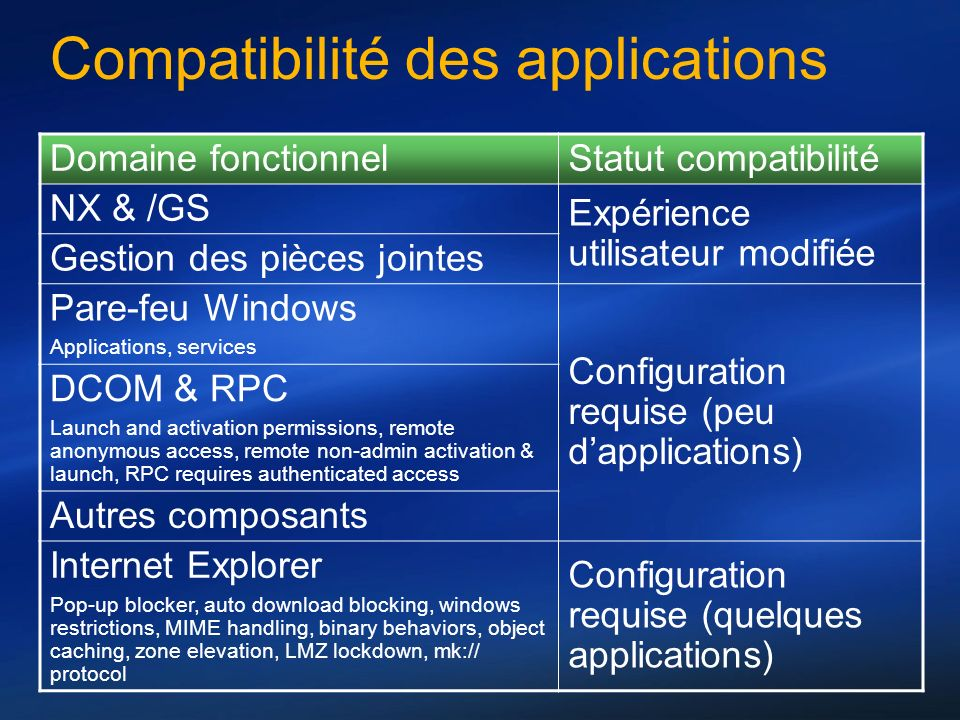 Compatibilité des applications