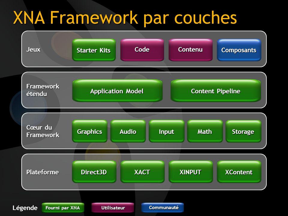 XNA Framework par couches