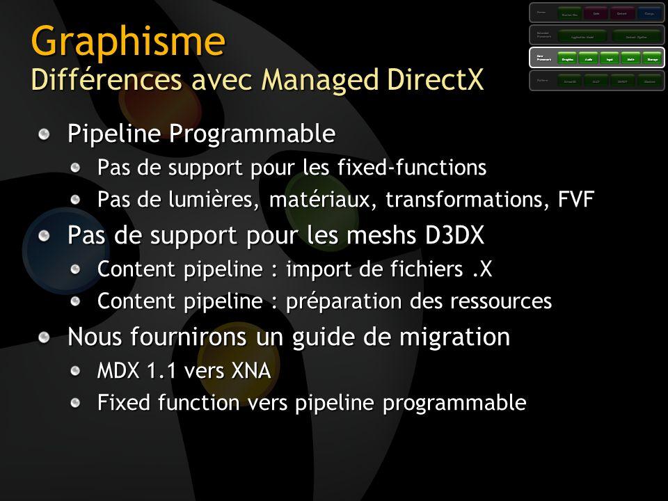 Graphisme Différences avec Managed DirectX