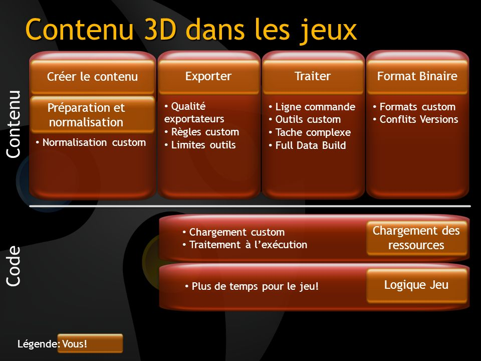 Contenu 3D dans les jeux Standard Slide without subtitle Contenu Code