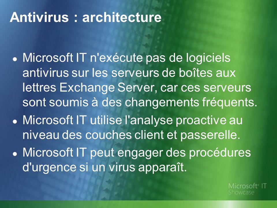 Antivirus : architecture