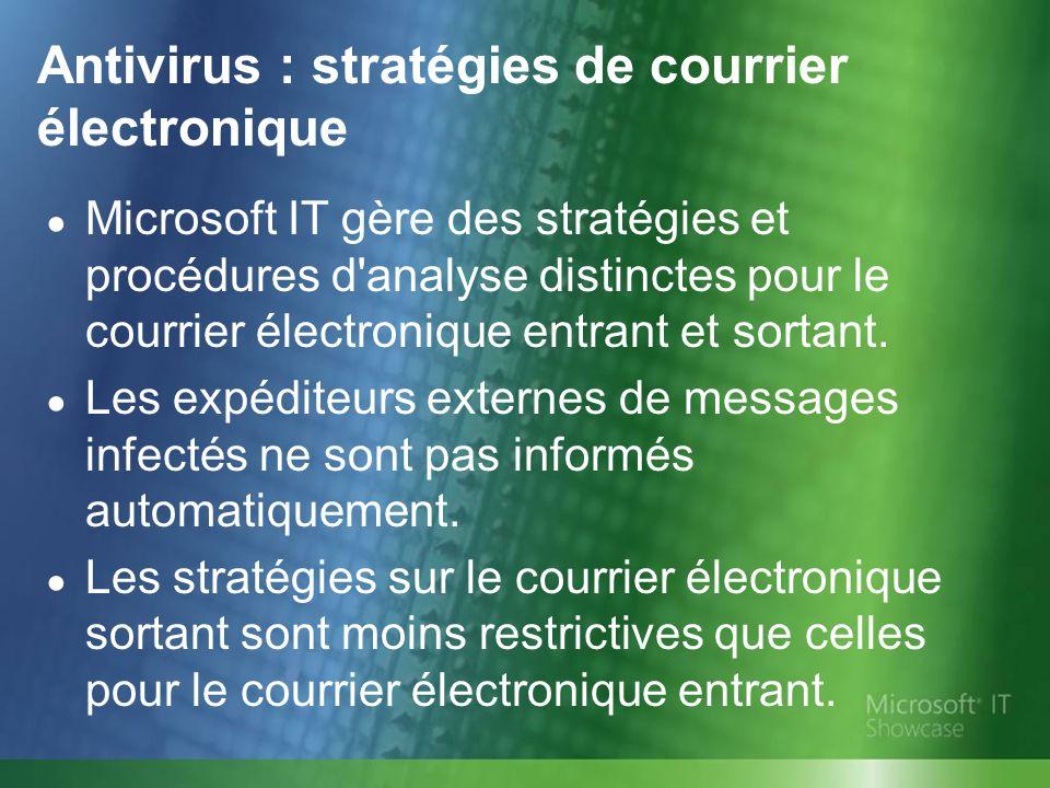 Antivirus : stratégies de courrier électronique