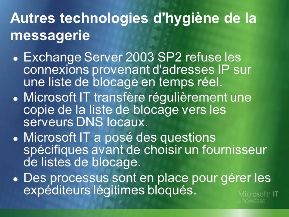 Autres technologies d hygiène de la messagerie