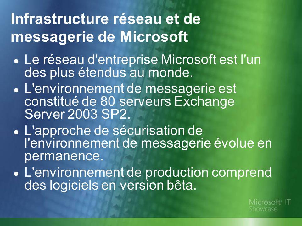 Infrastructure réseau et de messagerie de Microsoft